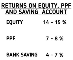 Returns on Equity, PPF and Saving Account