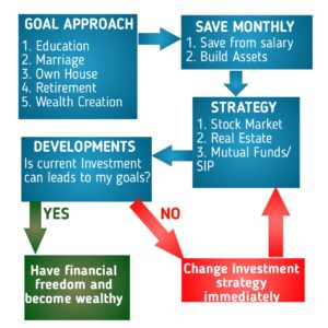 A flow chart for Investment Plan