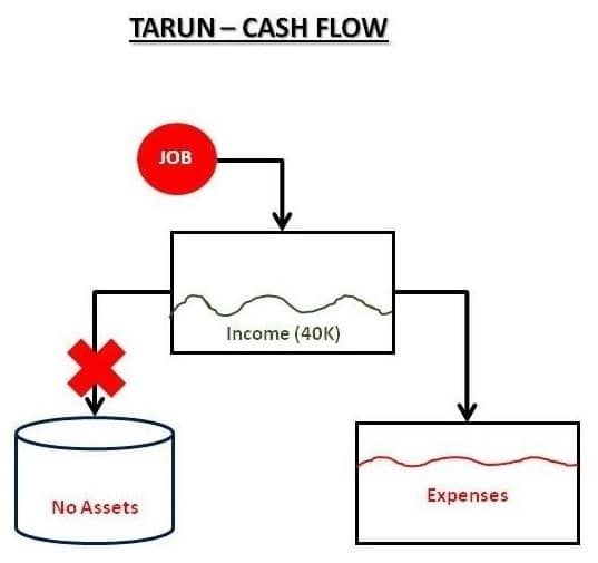 Non Financially educated Tarun Cash FLow