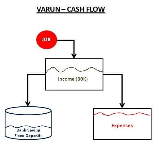 Non Financial Varun Cash Flow