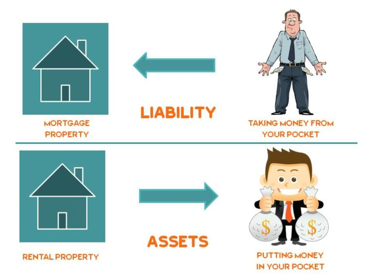 asset and liability best income generating assets