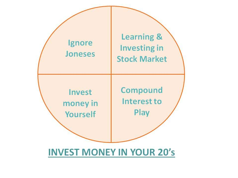 Invest money in your 20's