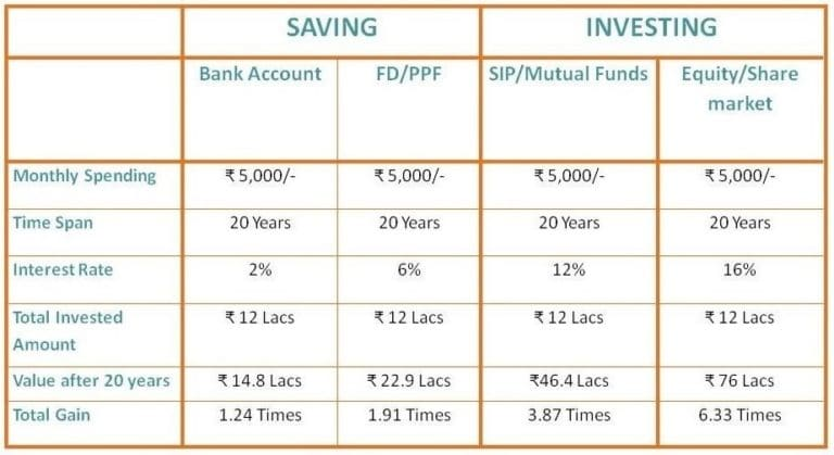 Saving and investing value difference