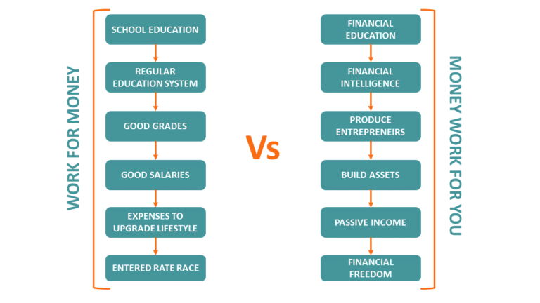 money works with financial education