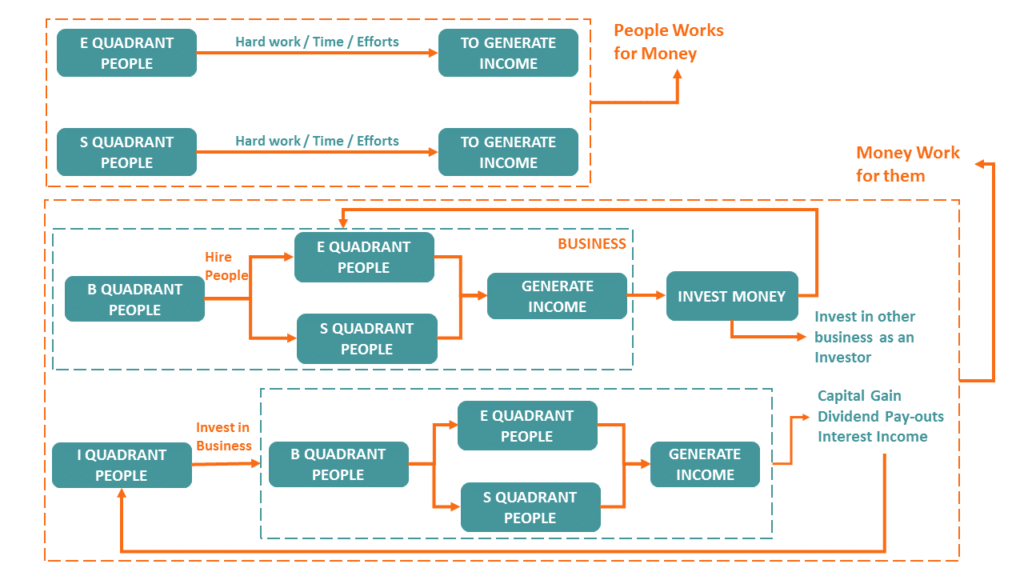 how money works infographic