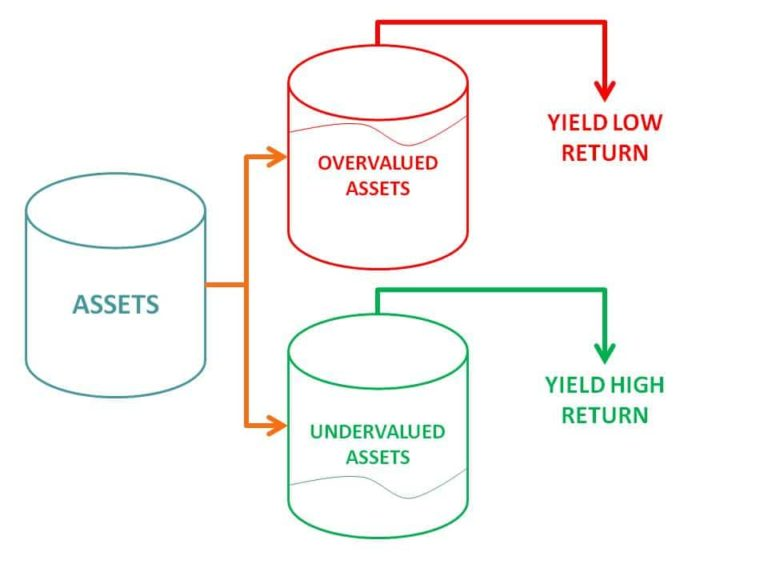 assets for invest money