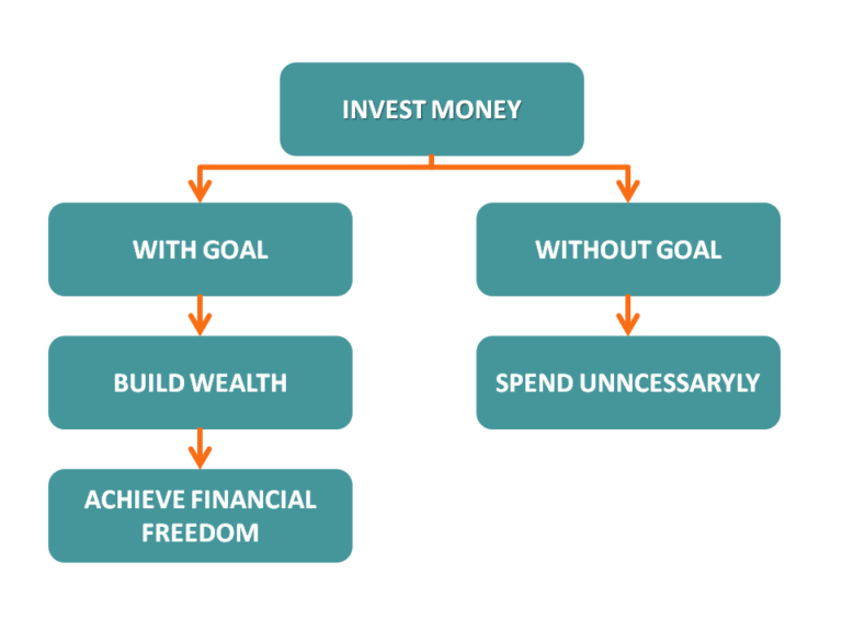Invest money with and without goal