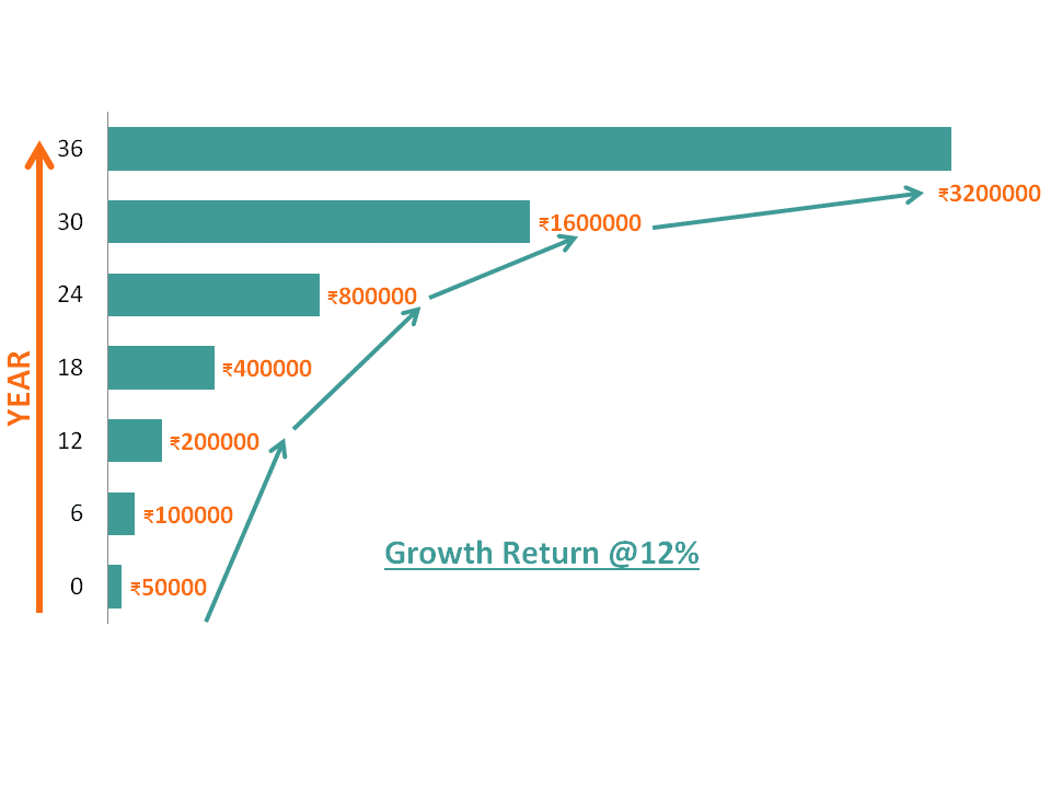 long term investment growth