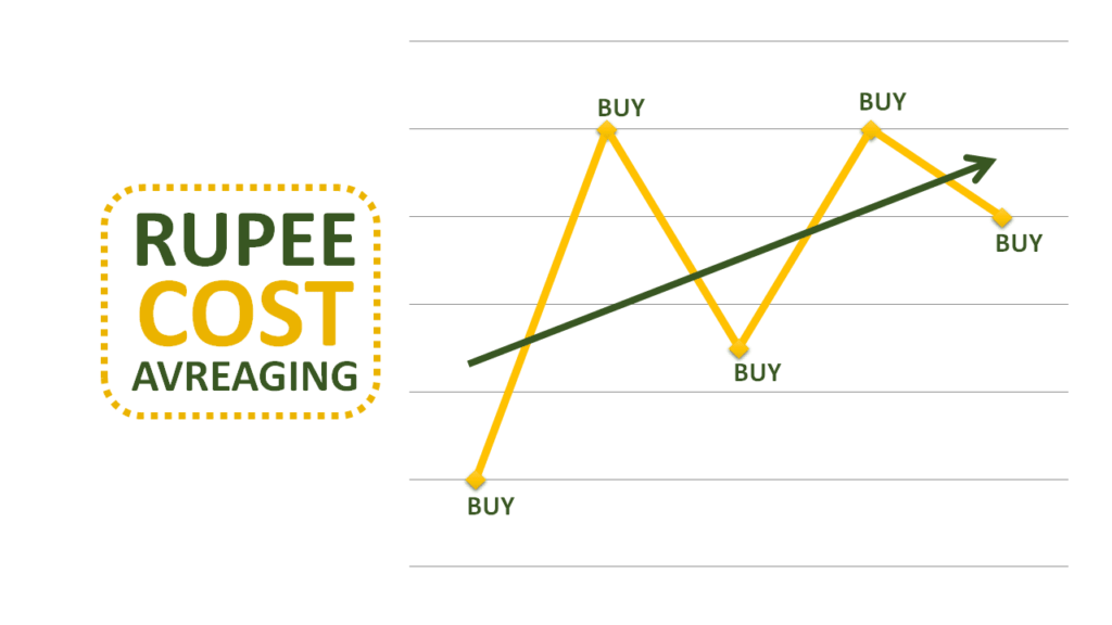 Rupee Cost Averaging - How it works?