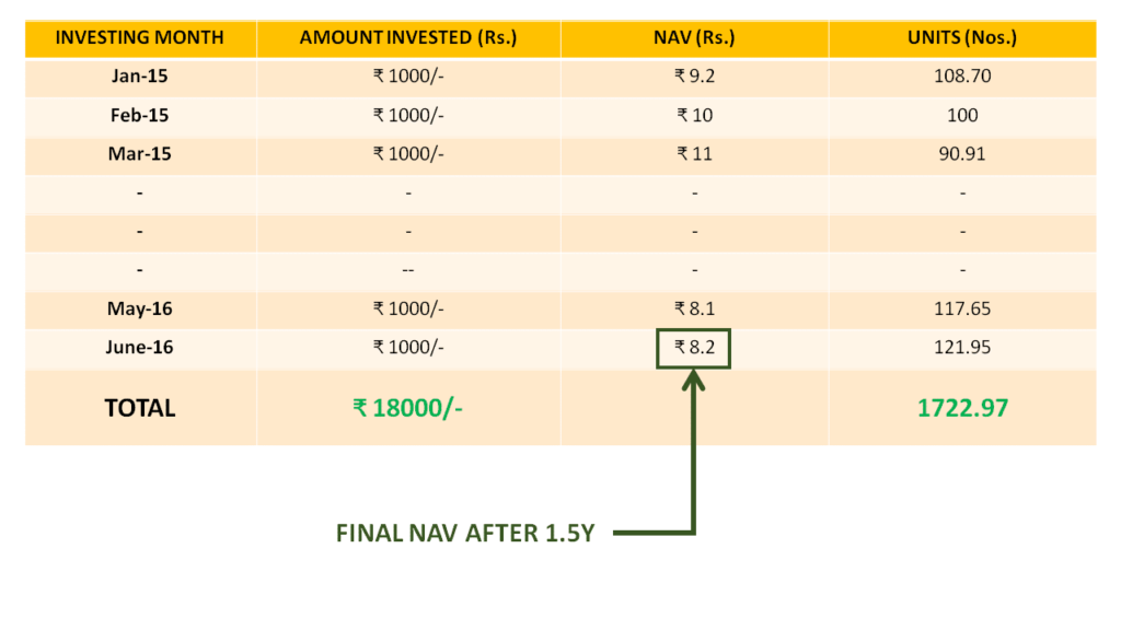 Situation -1 Rupee Cost Averaging