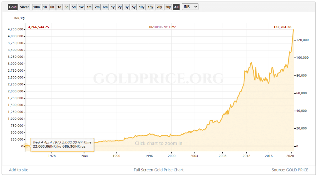 Invest in gold over the years