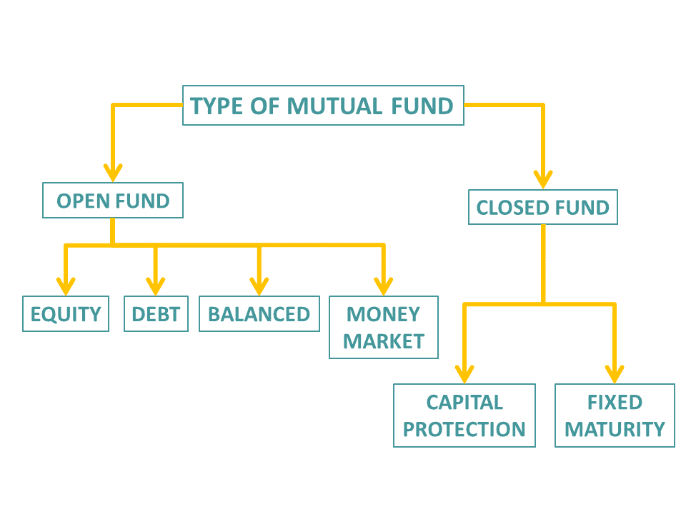 different types of mutual funds