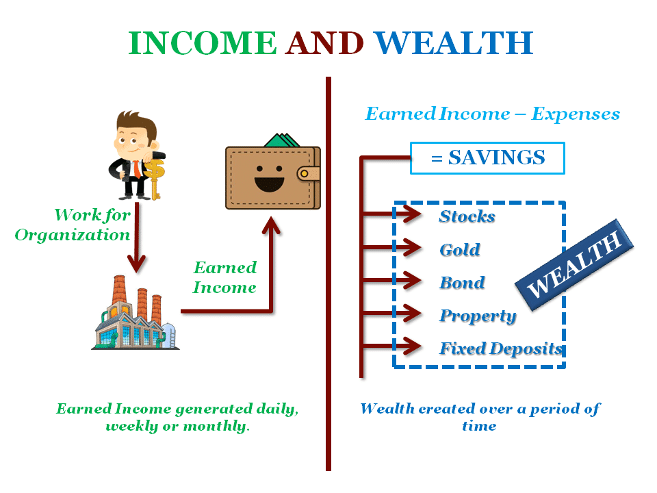 What is income and wealth