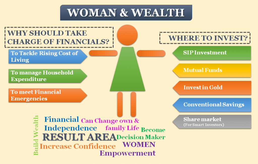 Investment for Women and Wealth creation