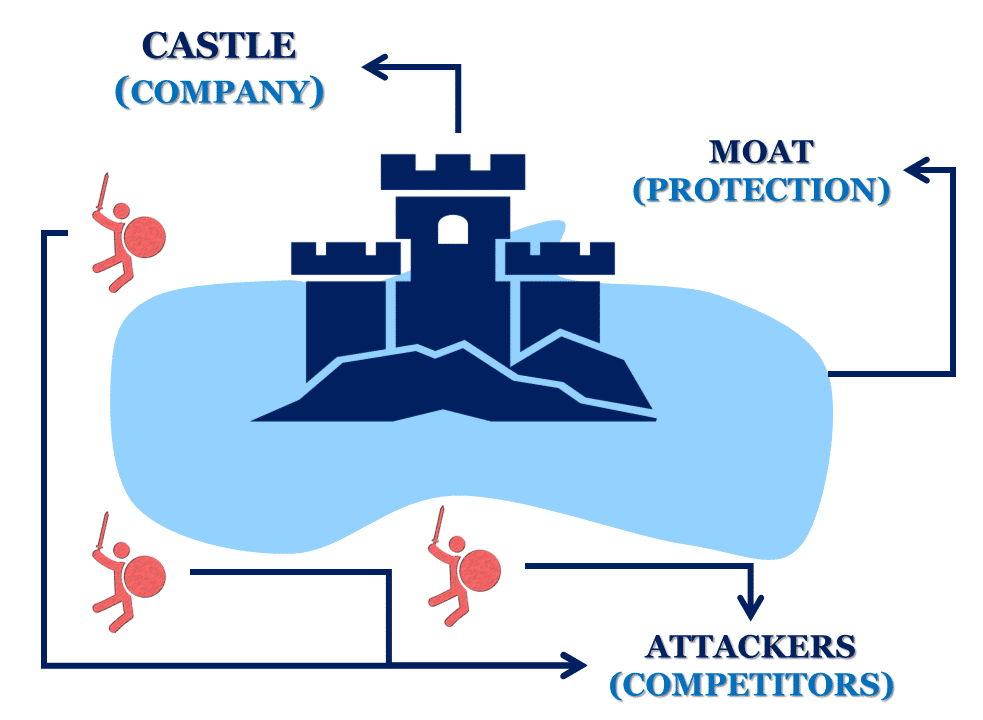 The basic concept of Moat