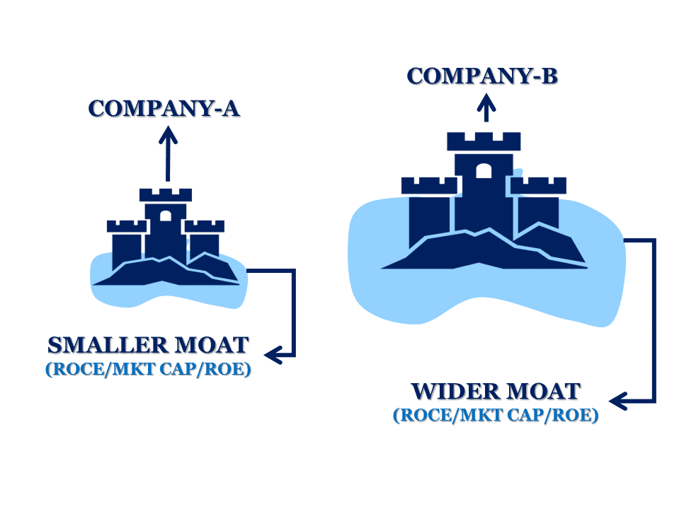 Economic Moat of two different companies