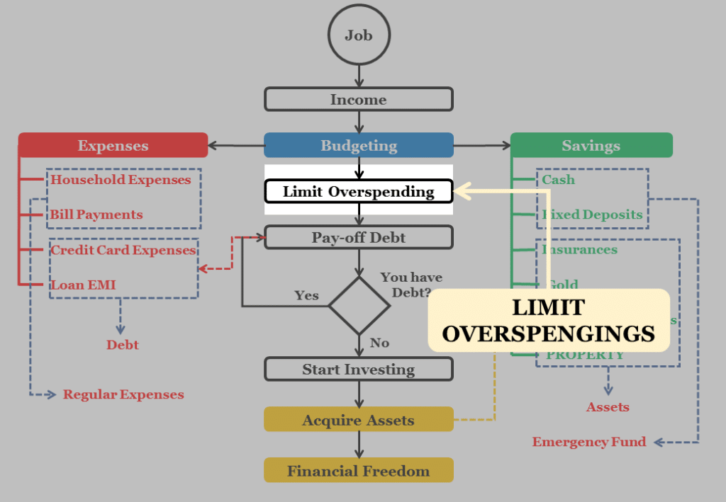 Limit Overspending