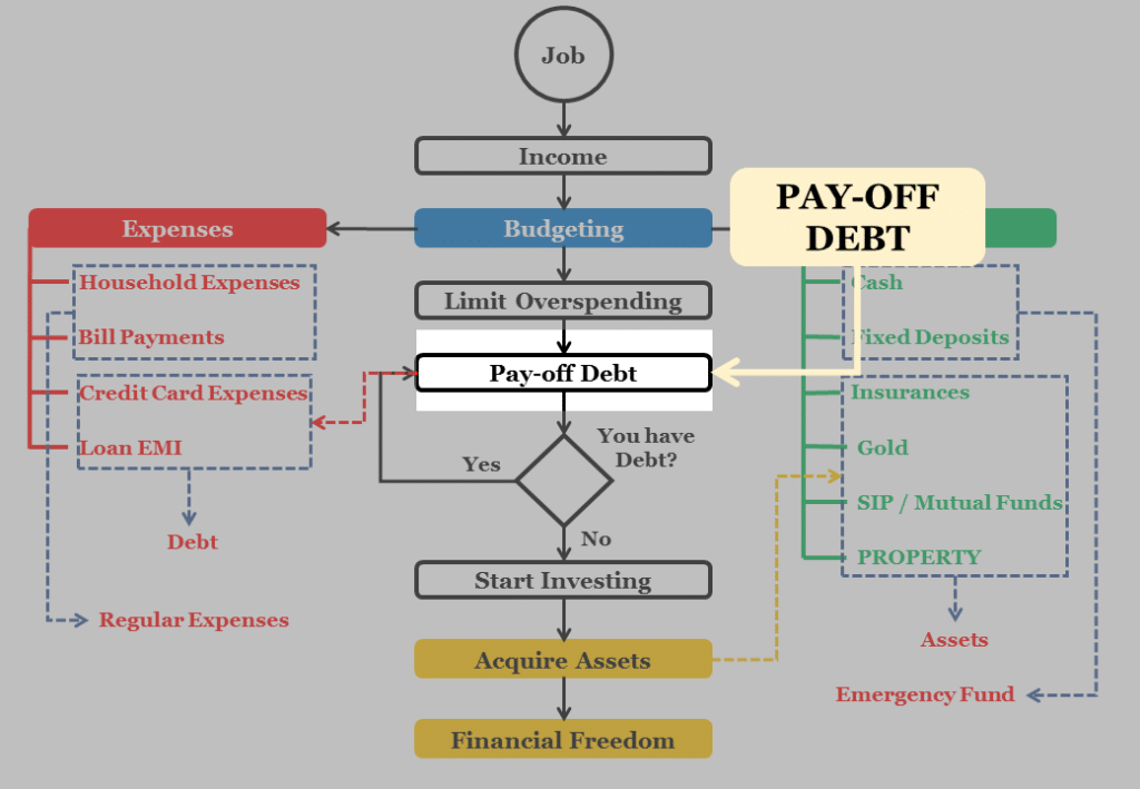 Pay-off Debt
