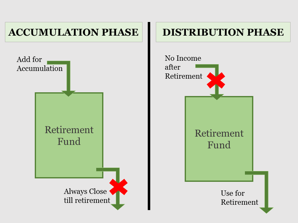 Accumulation and Distribution phase