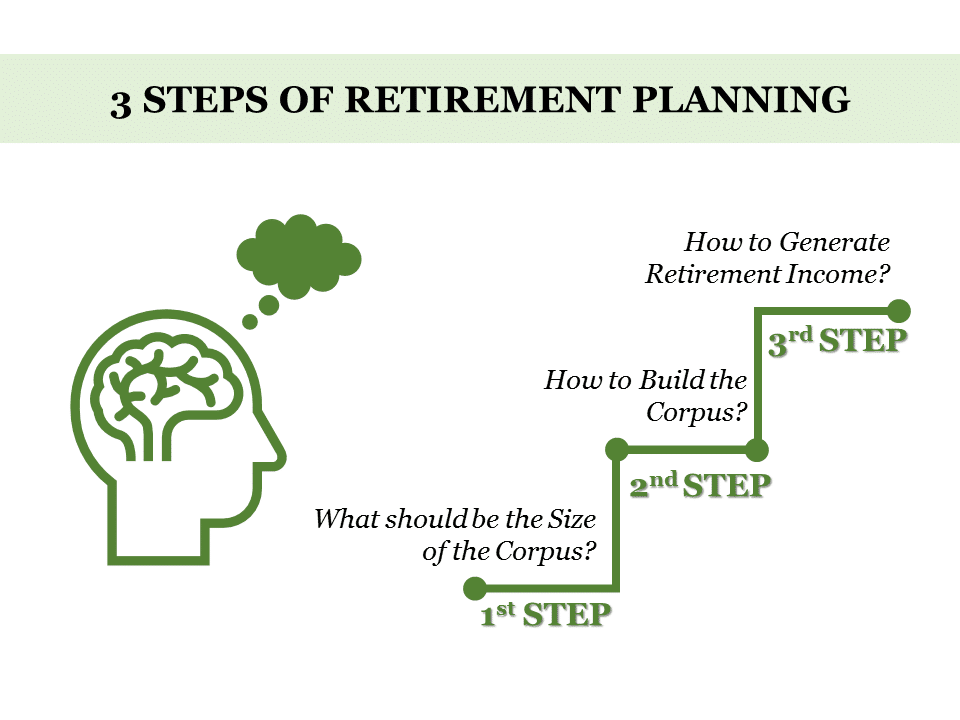 3Steps for retirement planning